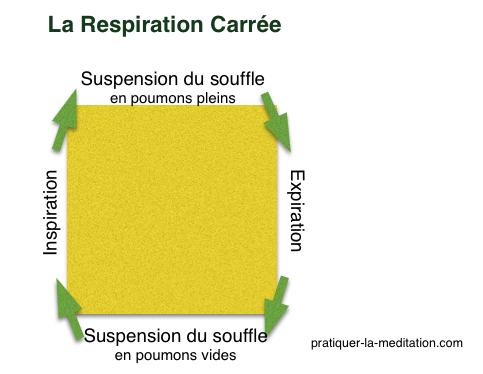 respiration carrée
